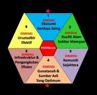Konsep_dan_Kerangka_Murninets